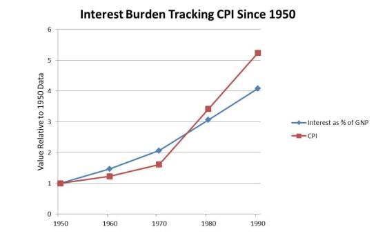 1990-4-30 Bunk About Junk Chart